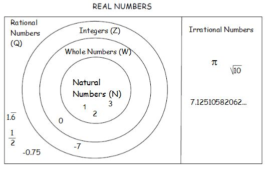 mrs grieser 39 s algebra wiki wikigrieser real number subsets : real numbers diagram - findchart.co
