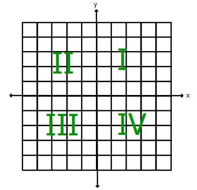 Pin Plotting America Coordinate Plane Graphs Sample Math ...